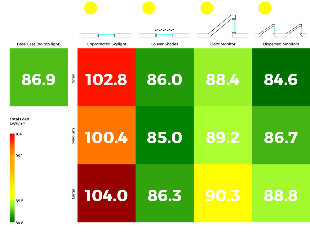What is the impact of toplighting on daylight and energy