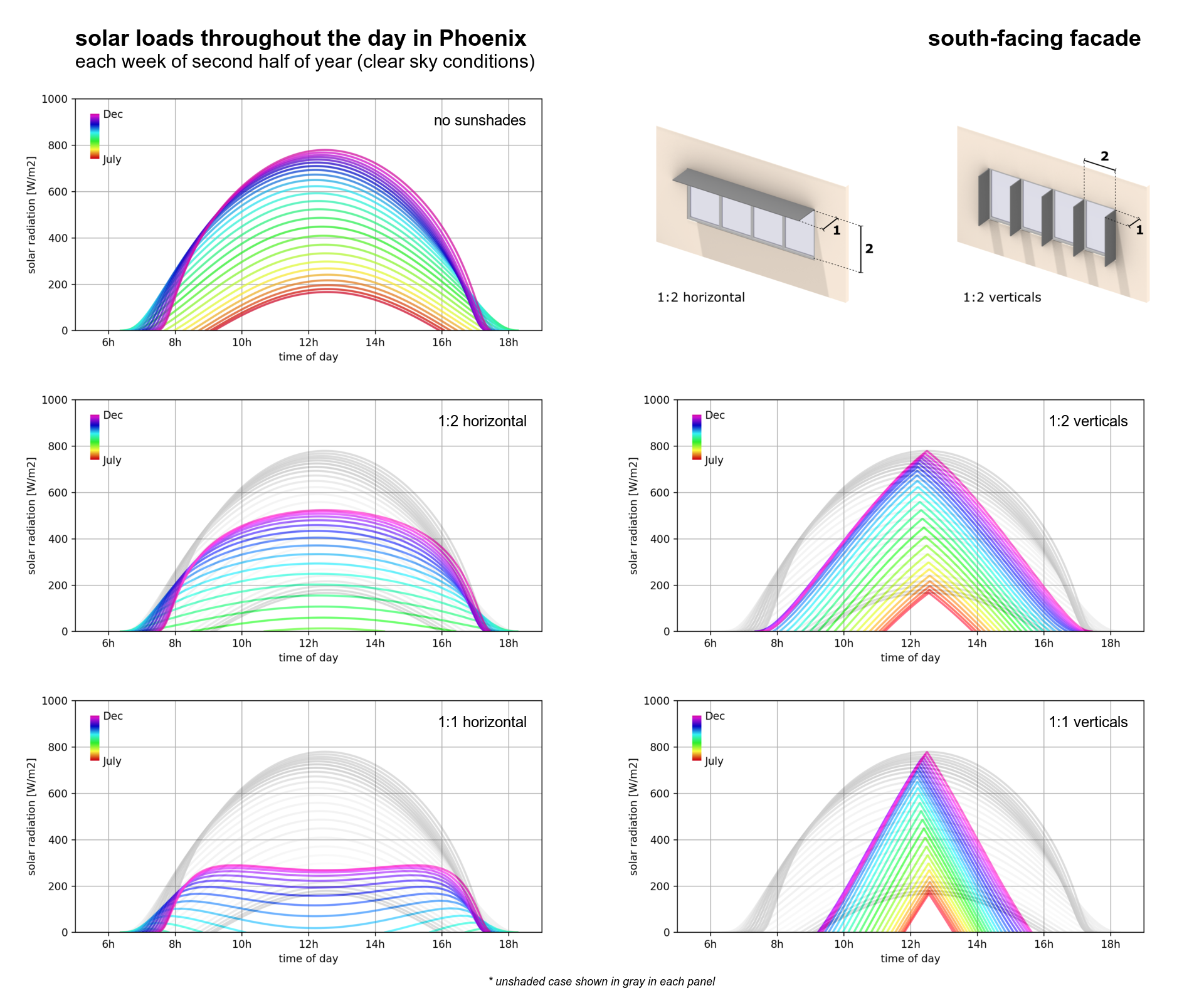 What is the impact of sunshade sizing on facade solar loads?