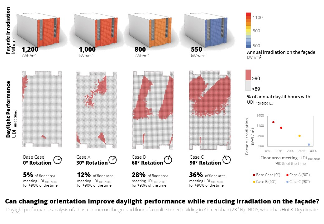 What is the impact of orientation on daylight performance and irradiation on the façade?